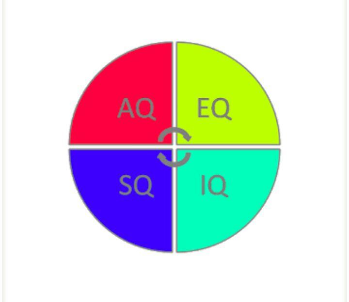 Membaca Dan Menulis Jendela Kehidupan: HUBUNGAN IQ, EQ, AQ, SQ, PQ DAN MQ